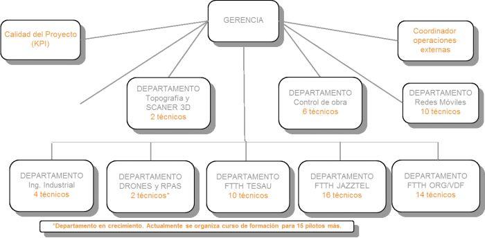 Organizaci n de la infraestructura indesnor for Tecnica de oficina wikipedia